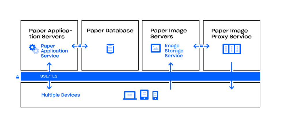 Arquitectura y cifrado de Dropbox Paper en Dropbox