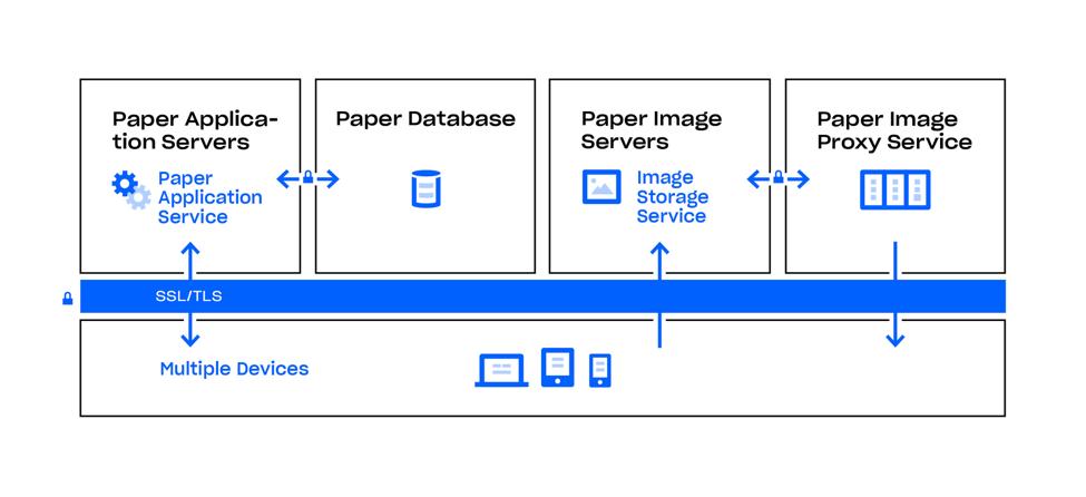 Dropbox Paper 아키텍처 및 암호