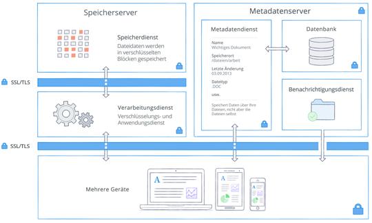 Architektur und Verschlüsselung bei Dropbox