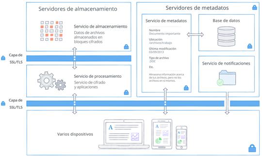 Arquitectura y cifrado en Dropbox