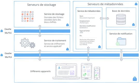 Architecture de sécurité et chiffrement de Dropbox