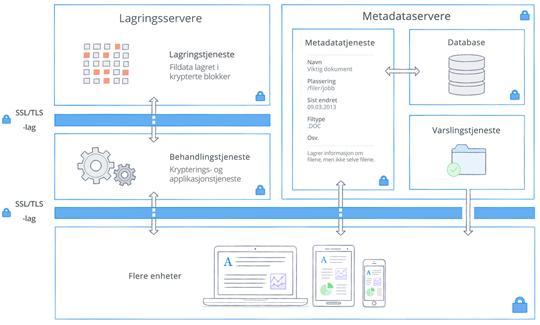Arkitektur og kryptering hos Dropbox