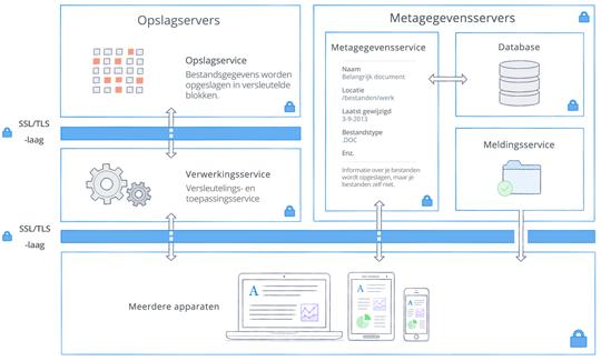 Architectuur en encryptie bij Dropbox