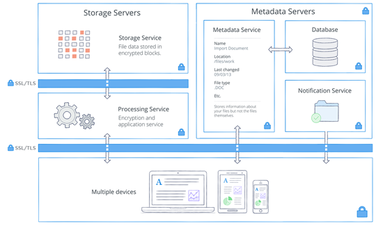 Architecture And Encryption At Dropbox